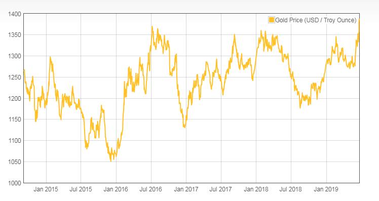 Sell Gold Online Scrap Jewellery Best Prices UK Cash Buy
